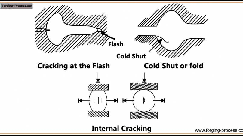 What are Forging Defects and Types of Forging Defects