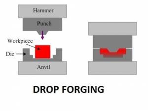 forging types, types of forging