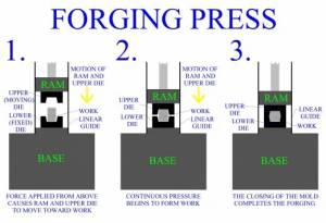 forging-press | Forging types