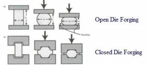 opendie forging, close die forging, forging types, types of forging