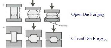 opendie forging close die forging forging types types of forging