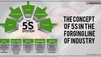 The concept of 5S in the Forging Line of Industry..