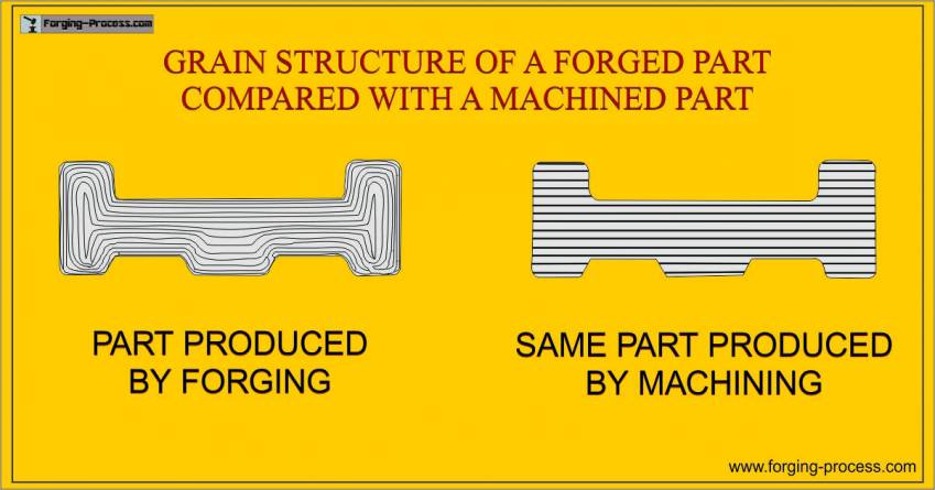 Forging Flow Lines | Grain Flow Direction