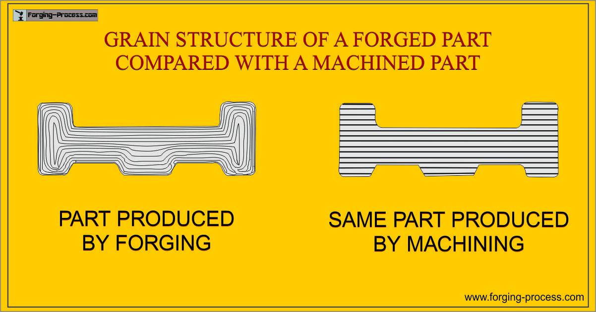 What Is Grain Flow Lines And Grain Flow In Forging Forging Process