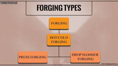 Forging Types | Press Forging Process