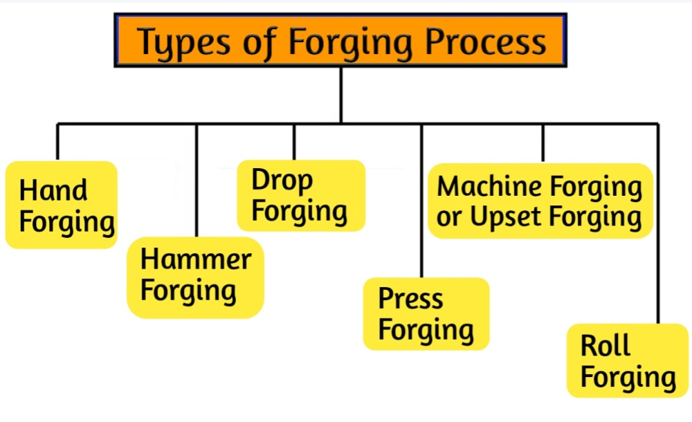 What Is Forging Meaning? Different Types And Advantages